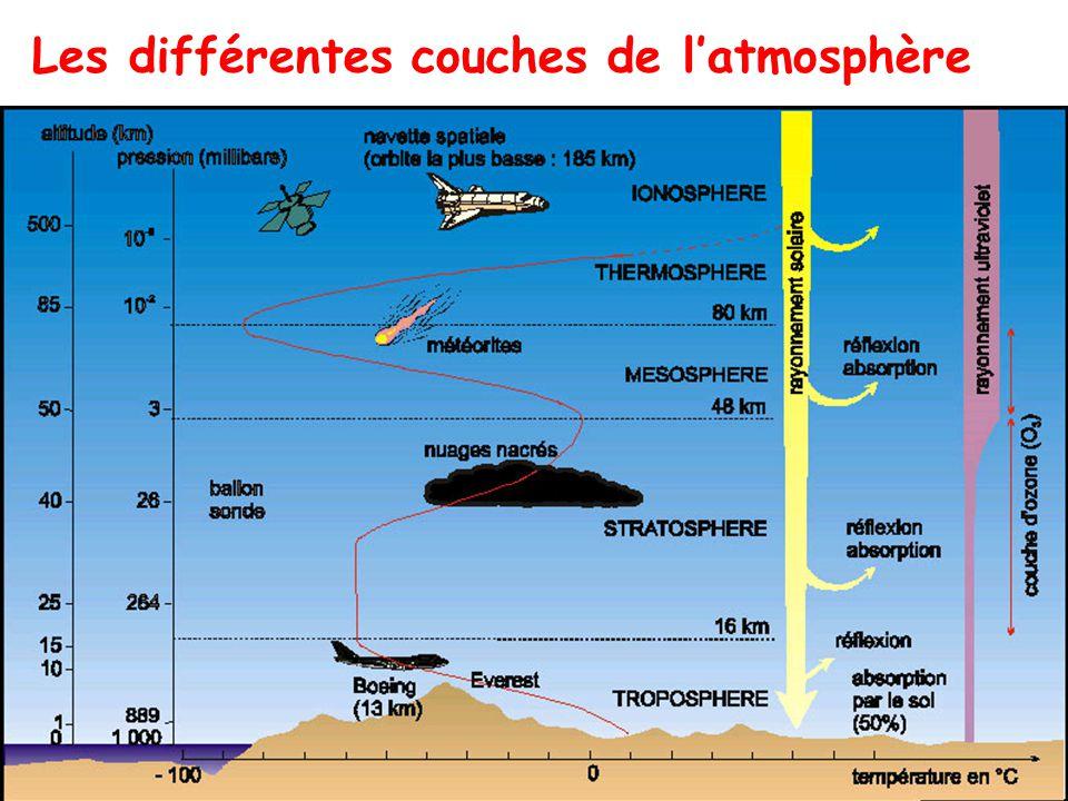 L atmosphere terrestre ppt t l charger - Differente couche de la terre ...