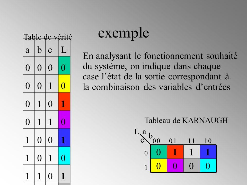 Les Tableaux De Karnaugh Ppt Video Online Telecharger
