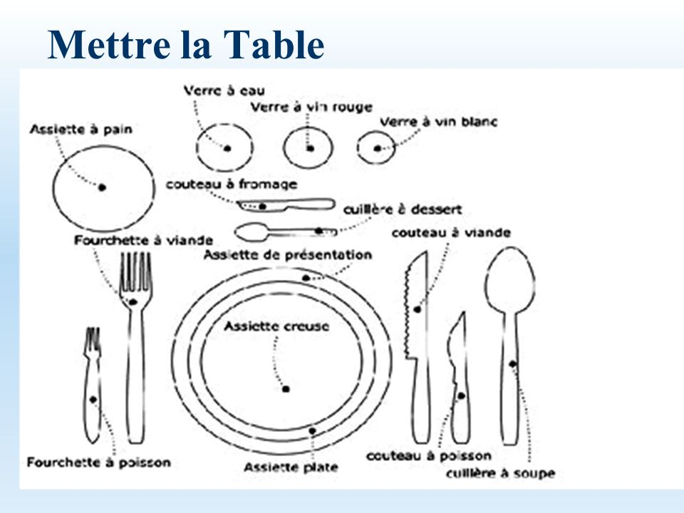 Mettre la Table