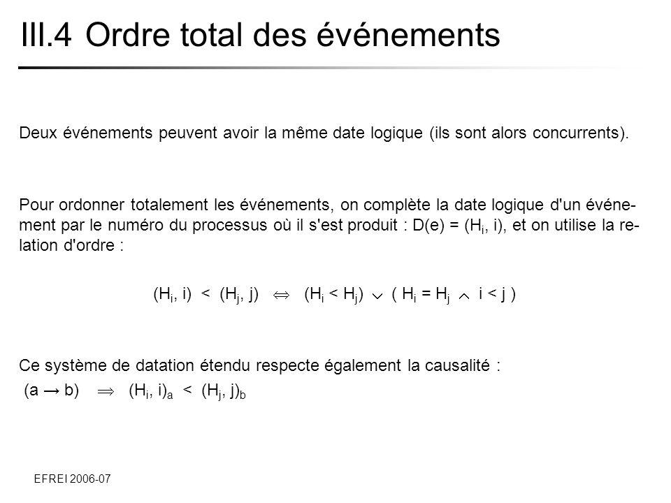 5 applications de datation