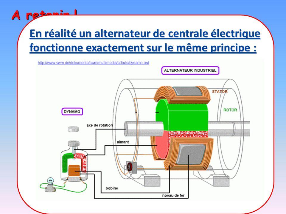 alternateur fonctionnement alternateur synchrone principle of operation of the alternator. Black Bedroom Furniture Sets. Home Design Ideas