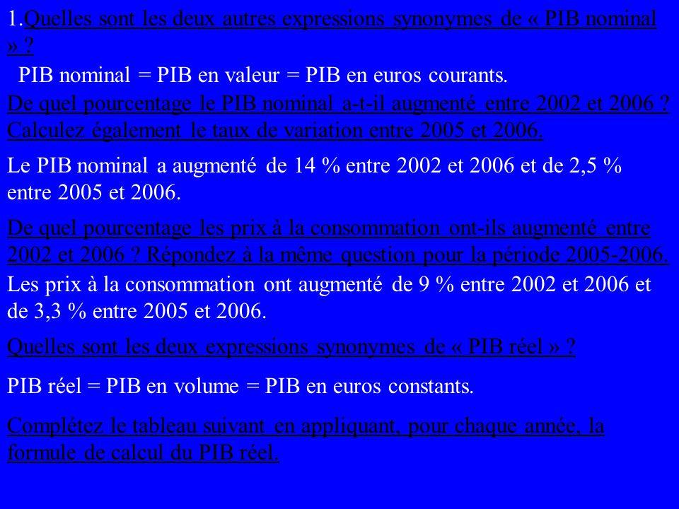 Pib Nominal Pib En Valeur Pib En Euros Courants Ppt Telecharger
