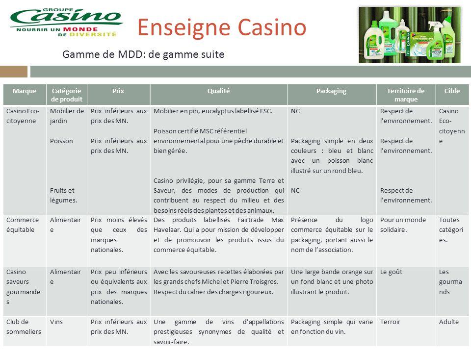 Synonyme De Casino