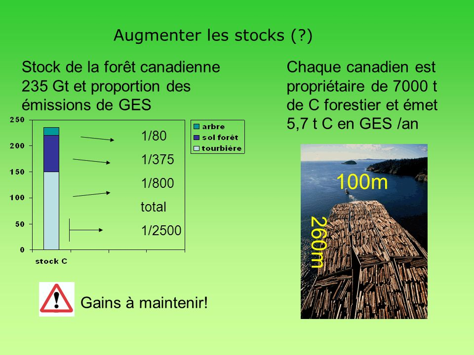 Augmenter les stocks ( )
