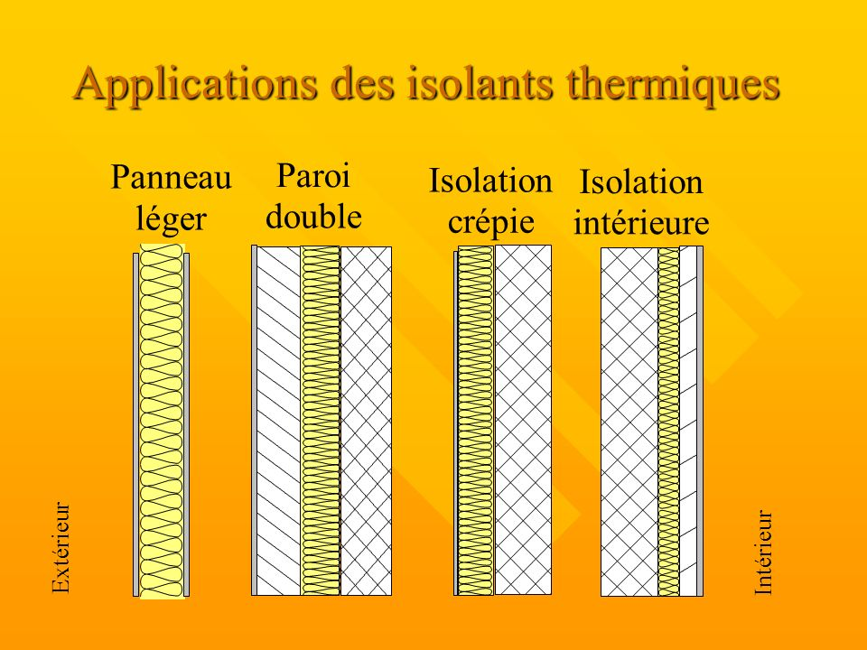 De Haute Qualite 47 Applications Des Isolants Thermiques. Panneau Léger Paroi Double  Isolation Crépie Isolation Intérieure Extérieur Intérieur