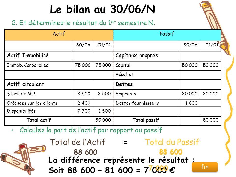 Dossier 14 Le Bilan Et Le Compte De Resultat Ppt Video Online