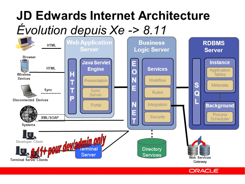 jd edwards et la strat gie middleware oracle ppt t l charger. Black Bedroom Furniture Sets. Home Design Ideas