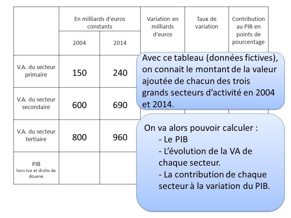 Les Contributions A La Croissance Du Pib Et Les Points De