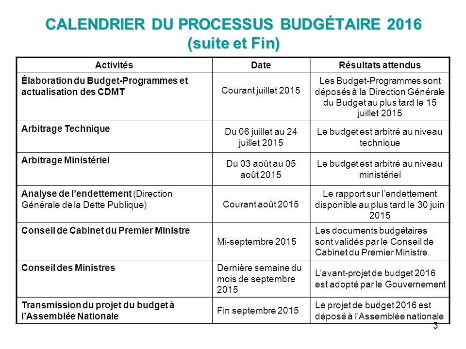Calendrier Budgetaire.Calendrier Du Processus Budgetaire Ppt Video Online Telecharger