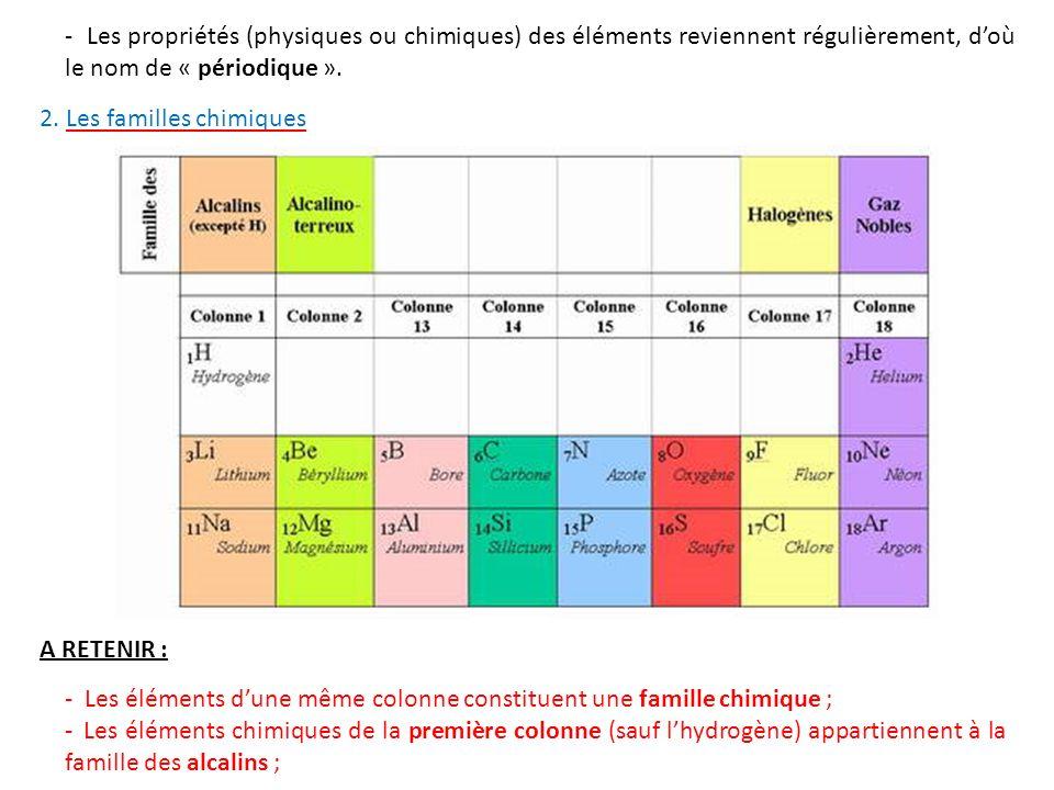 éléments chimiques d'une même famille