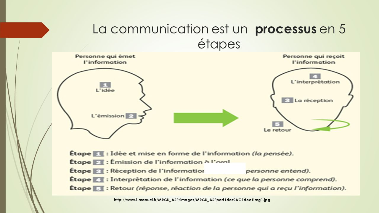 de la communication