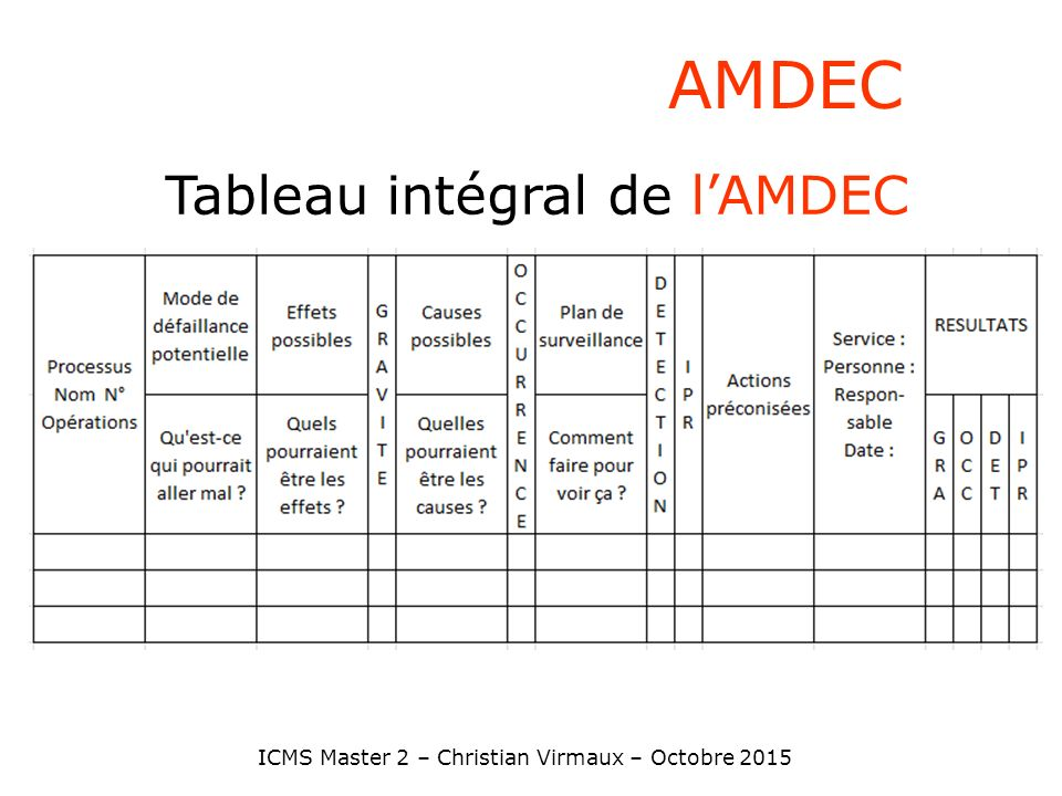 Methode De Prevention Amdec Analyse Des Modes De Defaillance De Leurs Ppt Video Online Telecharger