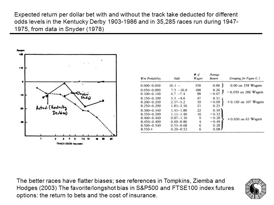 Behavioral Finance, Racetrack Betting and Options and Futures