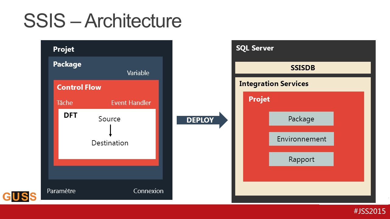 SSIS – Architecture Projet SQL Server Package SSISDB