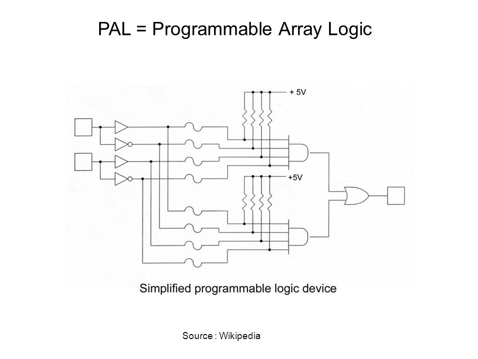 PAL = Programmable Array Logic