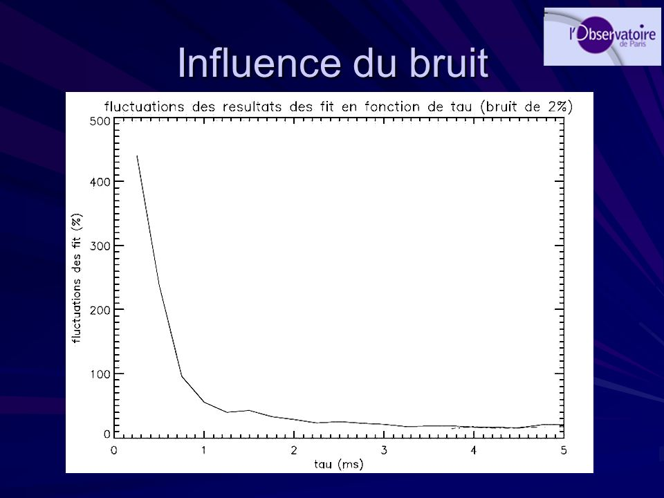 Influence du bruit