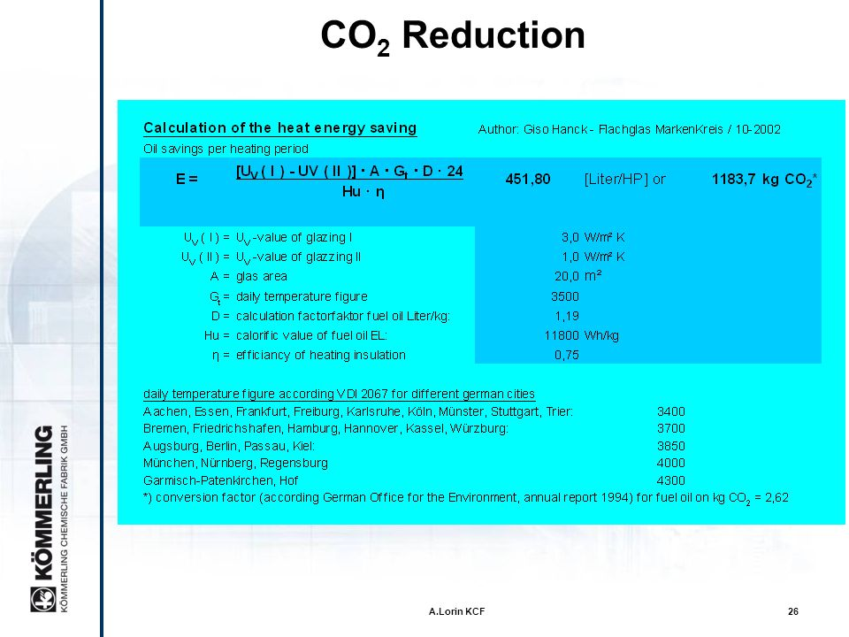 CO2 Reduction A.Lorin KCF