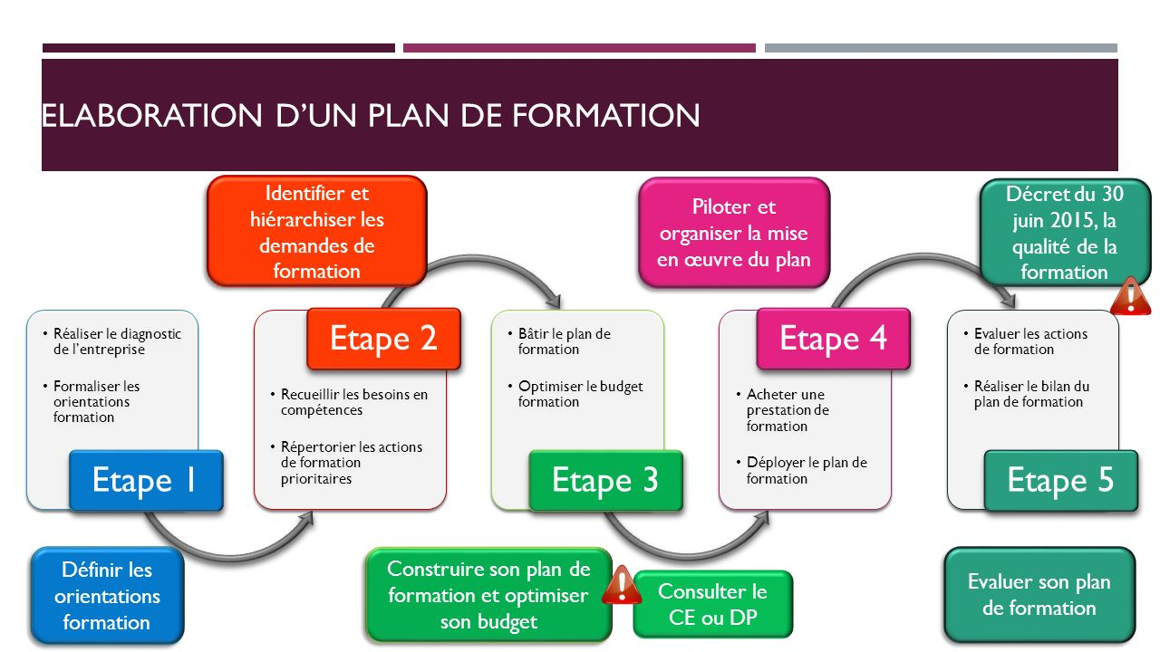 L Optimisation Du Plan De Formation Ppt Video Online Telecharger