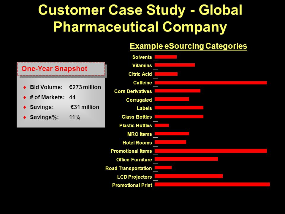 Customer Case Study - Global Pharmaceutical Company