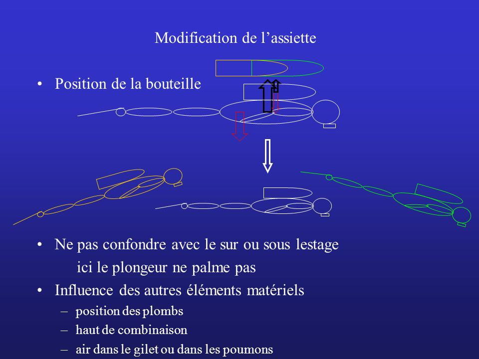 Modification de l'assiette