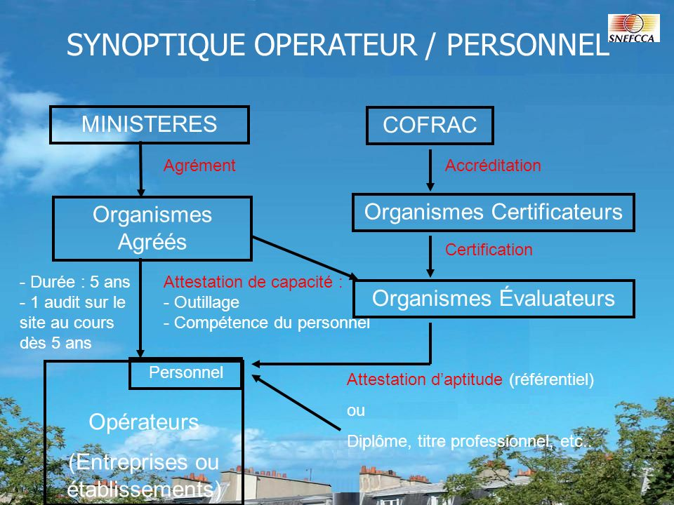 SYNOPTIQUE OPERATEUR / PERSONNEL