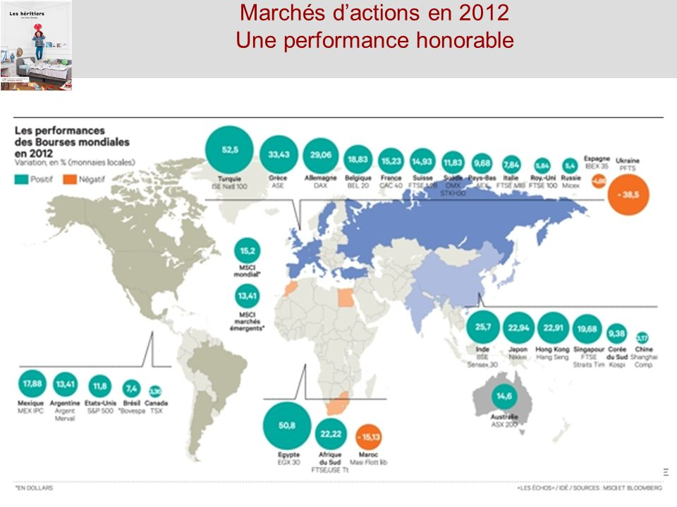 Marchés d'actions en 2012 Une performance honorable