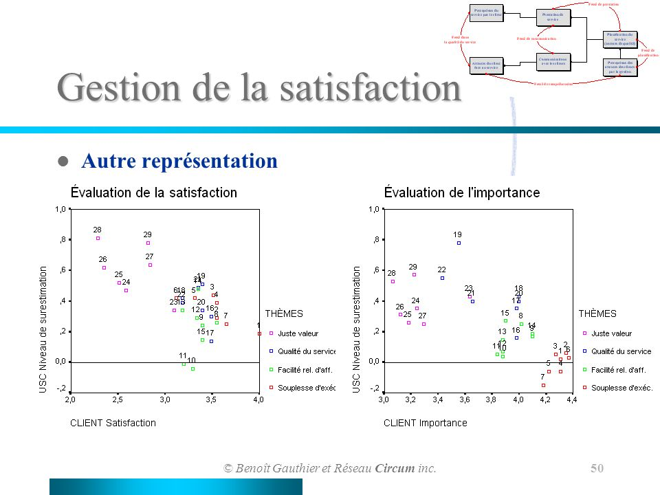Gestion de la satisfaction