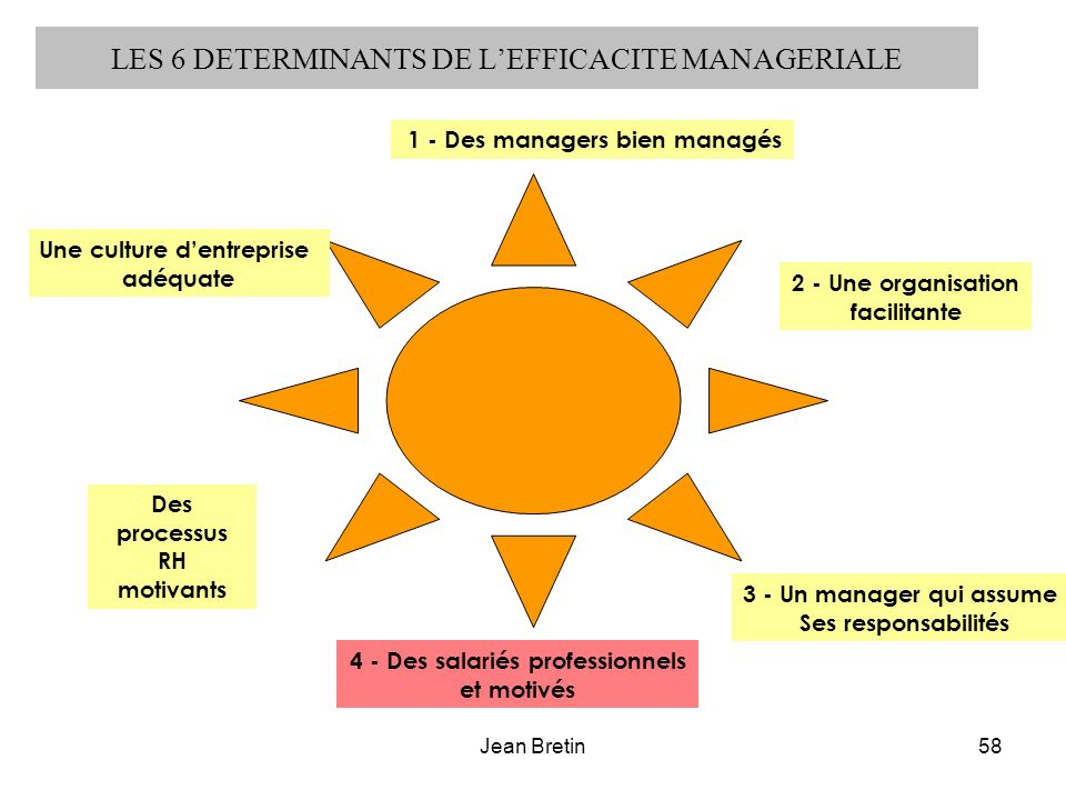 LES 6 DETERMINANTS DE L'EFFICACITE MANAGERIALE