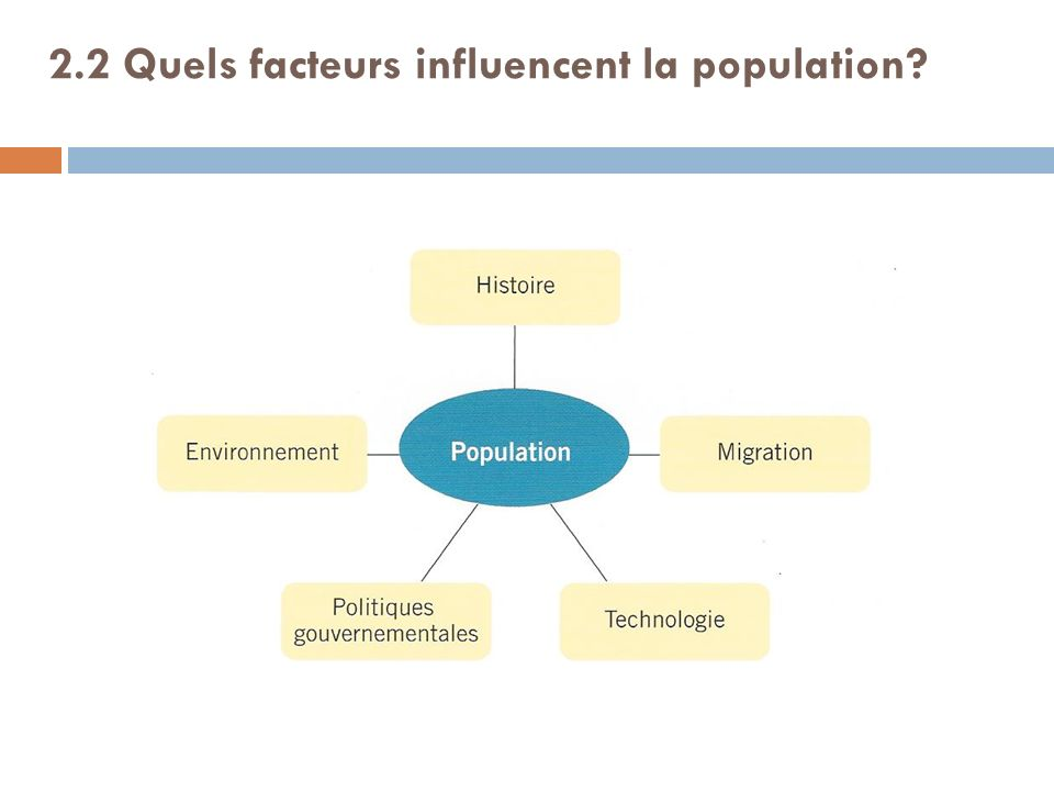 2.2 Quels facteurs influencent la population