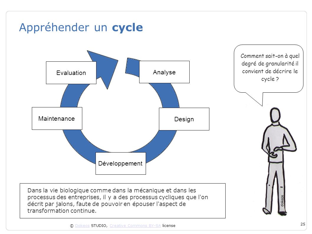 Appréhender un cycle Evaluation Analyse Maintenance Design