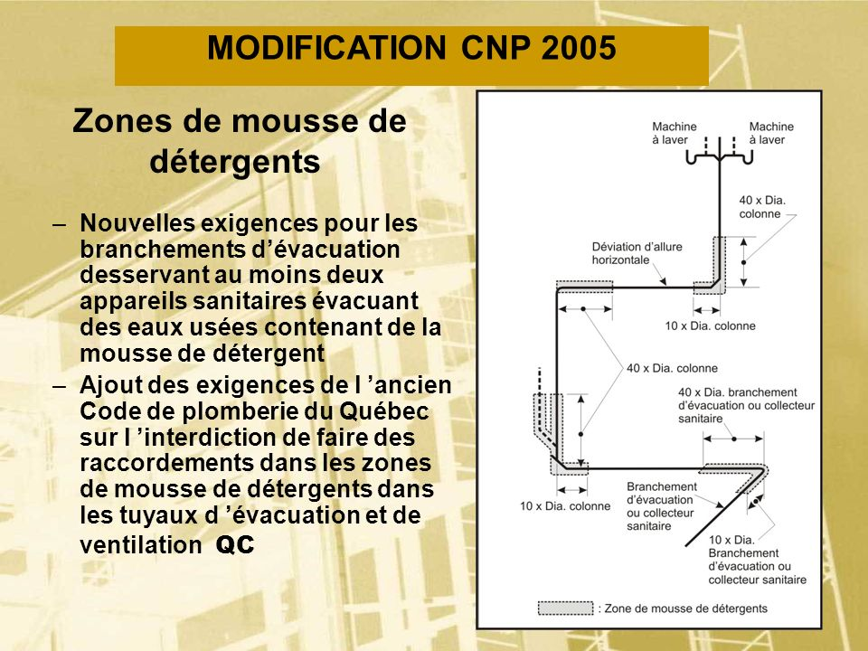 Zones de mousse de détergents
