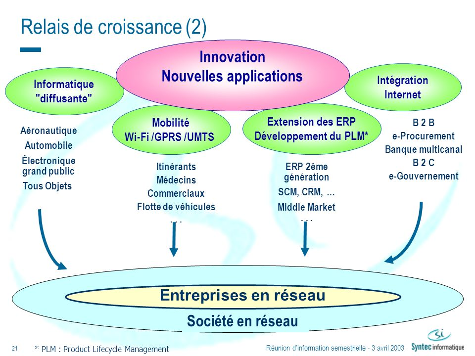 Nouvelles applications