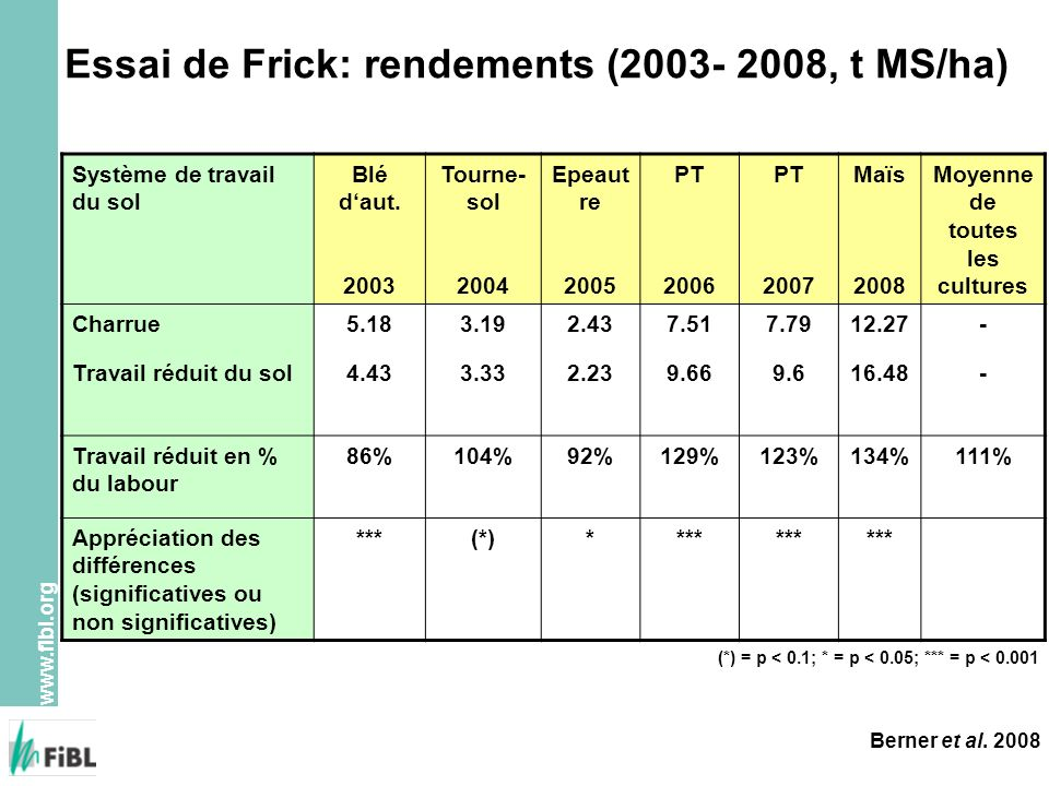 Essai de Frick: rendements (2003- 2008, t MS/ha)