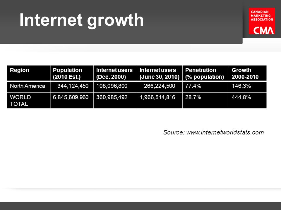 Internet growth Source: www.internetworldstats.com Region