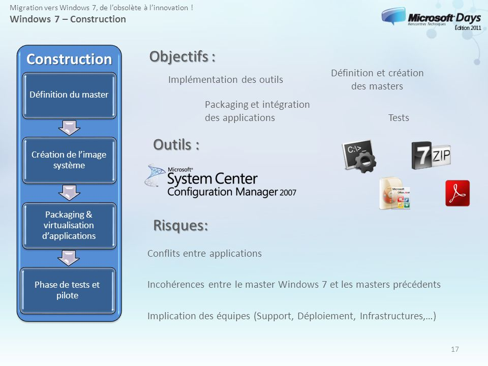 Objectifs : Construction Outils : Risques: Windows 7 – Construction