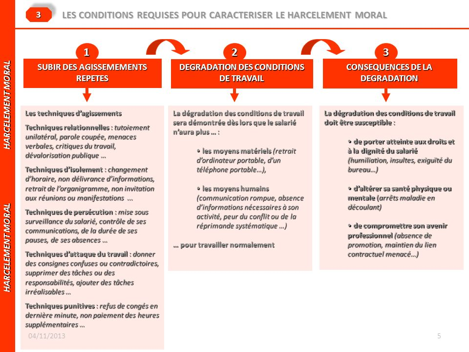 1 2 3 LES CONDITIONS REQUISES POUR CARACTERISER LE HARCELEMENT MORAL 3
