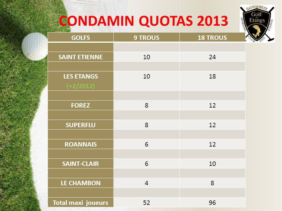 CONDAMIN QUOTAS 2013 GOLFS 9 TROUS 18 TROUS SAINT ETIENNE 10 24