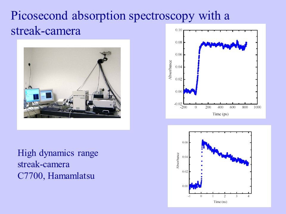 Picosecond absorption spectroscopy with a streak-camera
