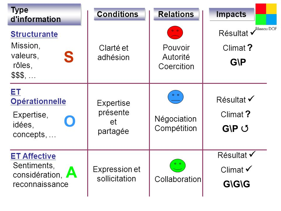S O A G\P G\P  G\G\G Type d information Conditions Relations Impacts