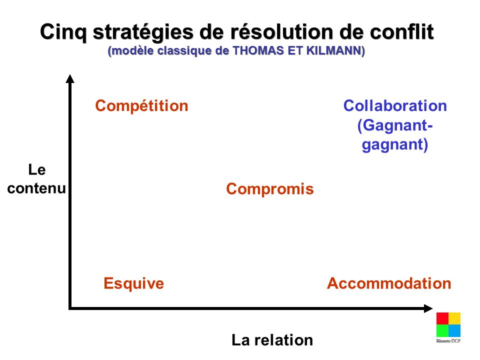 Collaboration (Gagnant-gagnant)