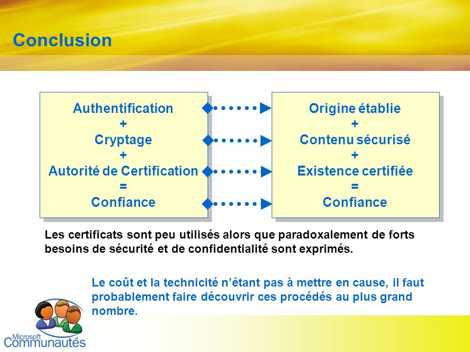 Conclusion Authentification + Cryptage + Autorité de Certification =