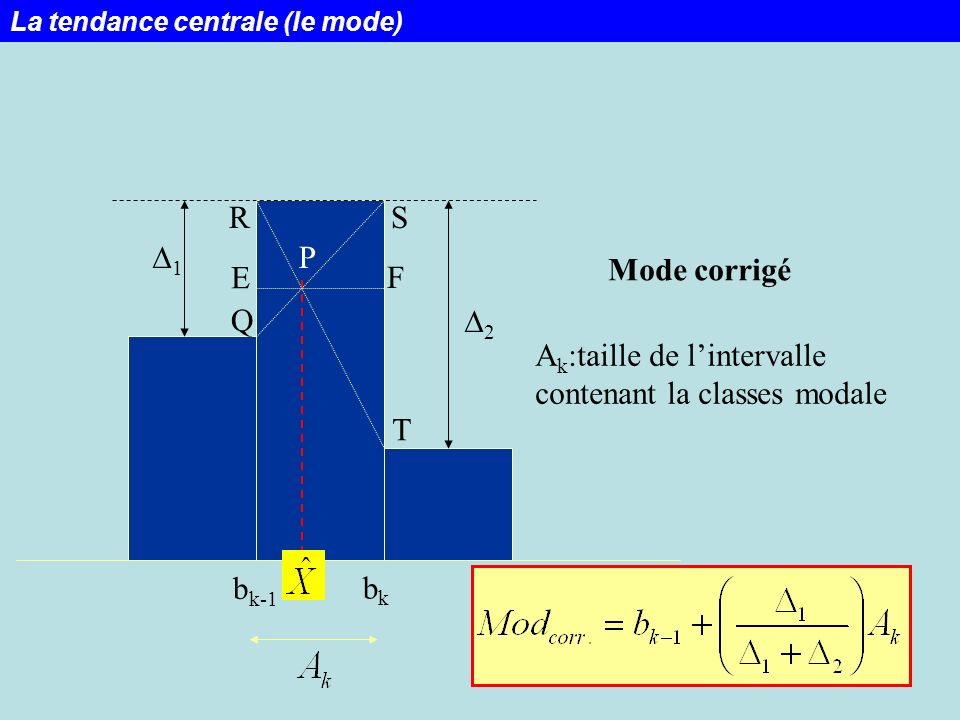 Ak:taille de l'intervalle contenant la classes modale