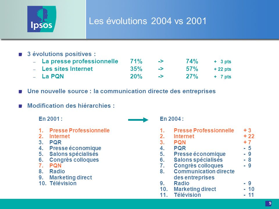 Les évolutions 2004 vs 2001 3 évolutions positives :