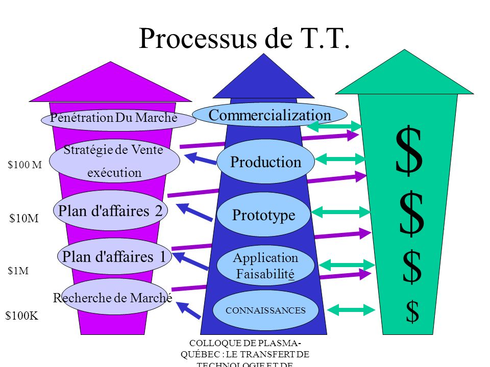Processus de T.T. Commercialization $ Production Plan d affaires 2