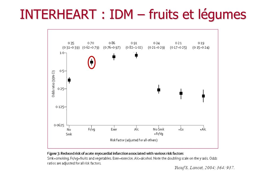 INTERHEART : IDM – fruits et légumes