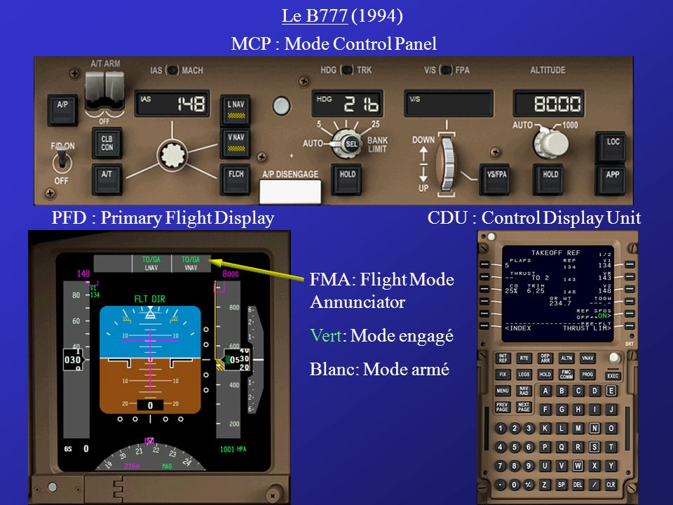 Le B777 (1994) MCP : Mode Control Panel. PFD : Primary Flight Display. CDU : Control Display Unit.