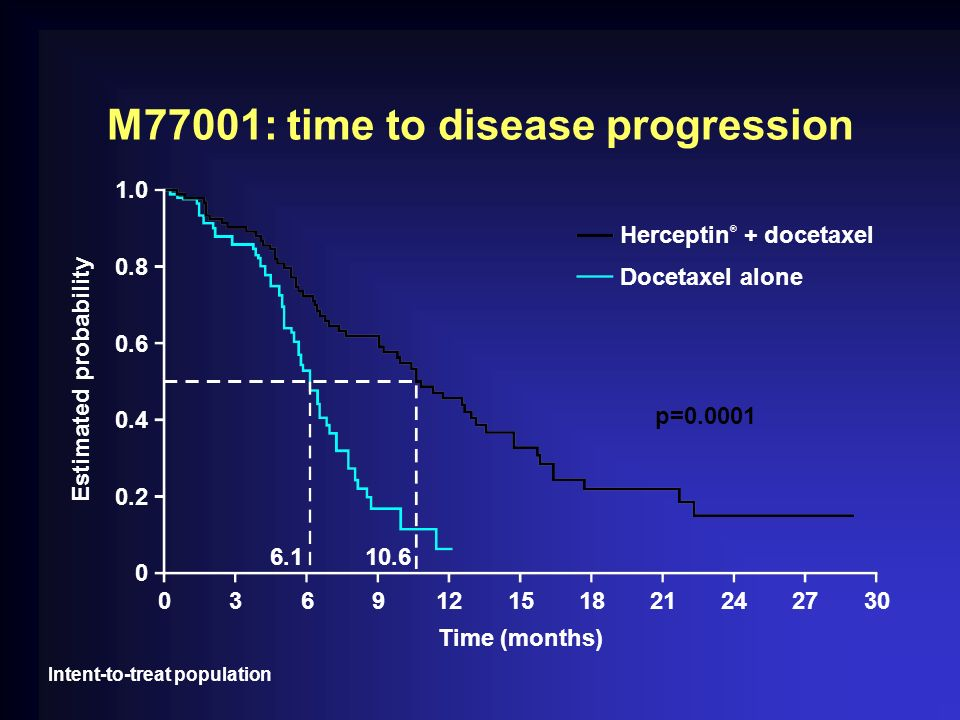 M77001: time to disease progression