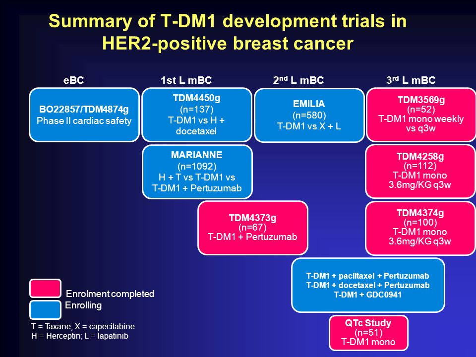 Summary of T-DM1 development trials in HER2-positive breast cancer
