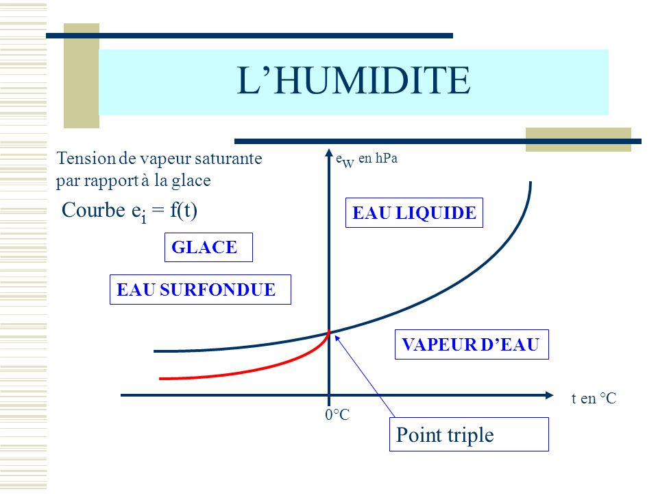 L'HUMIDITE Courbe ei = f(t) Point triple