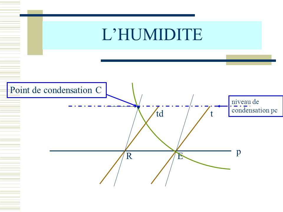 L'HUMIDITE Point de condensation C p t R td E